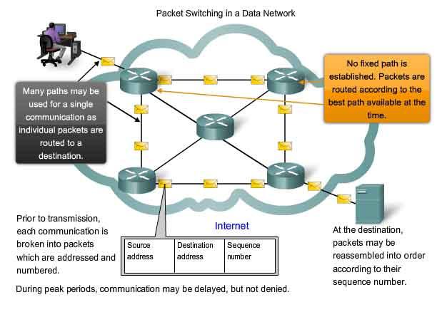 Uncategorized rainbows laman 8 sebuah jaringan packet switched adalah jaringan komunikasi digital yang kelompok semua data yang ditransmisikan terlepas dari konten jenis atau struktur ccuart Gallery