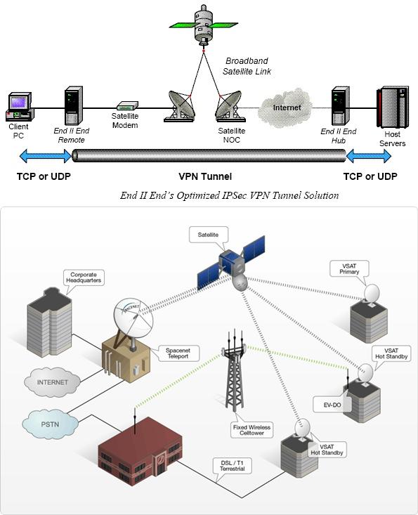 Riri rainbows laman 8 akses internet satelit adalah akses internet yang disediakan melalui satelit satelit layanan internet yang modern biasanya diberikan kepada pengguna di ccuart Gallery
